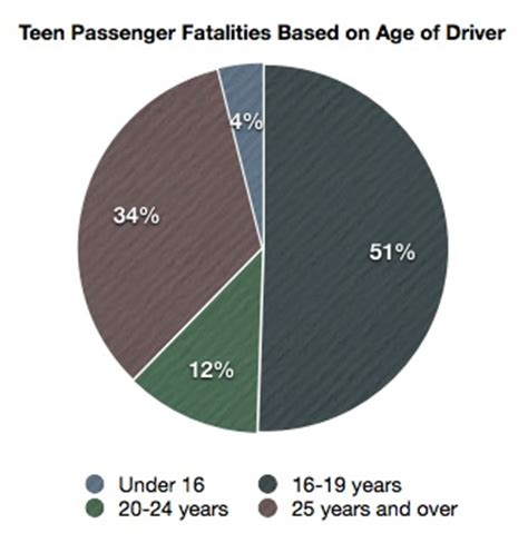 Top 5 Reasons for Teen Car Accidents - Andrew D Myers