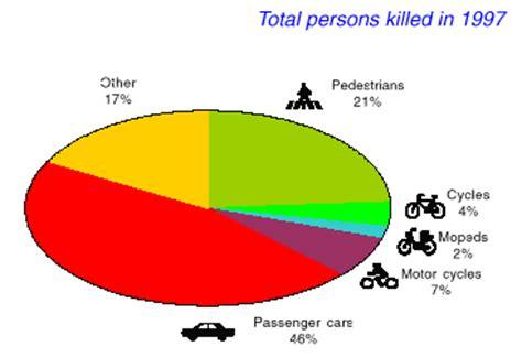 Why Is Teenage Driving Dangerous Essays - essaytopicscom